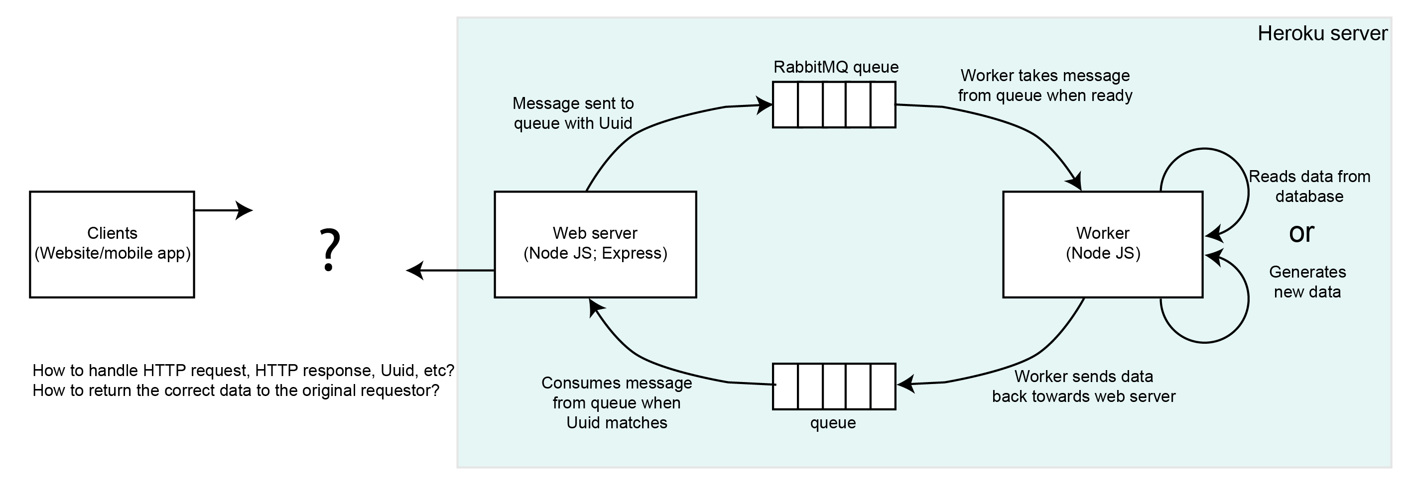 client server architecture for web applications