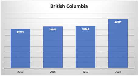 canada immigration number of applications received