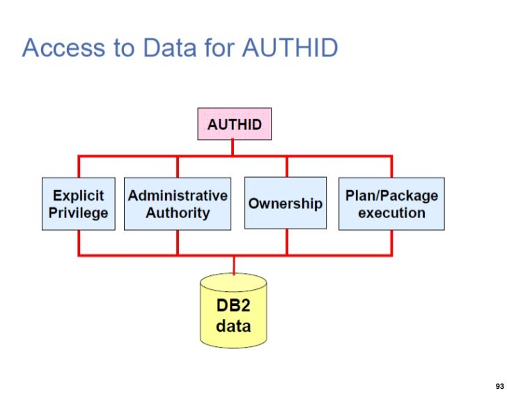 how to stop application in db2